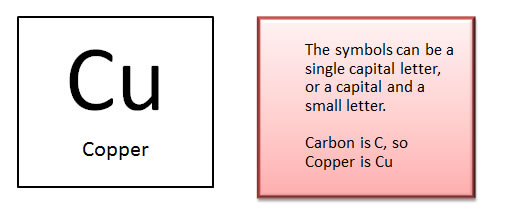 Chemistry worksheet the periodic table tells us more about an atom that its symbol and atomic number each vertical column in the table is a group of elements that have similar urtaz Image collections