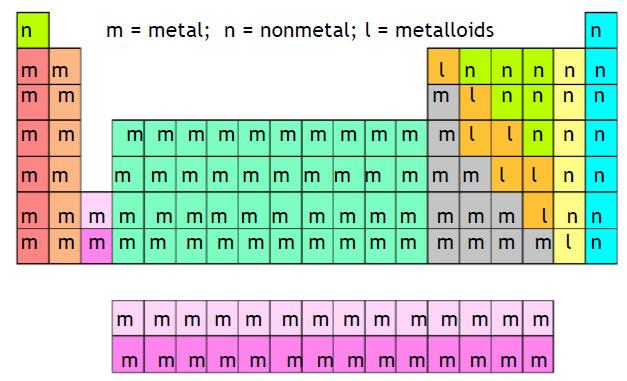 Chemistry worksheet they are boron silicon germanium arsenic antimony tellurium and polonium urtaz Gallery