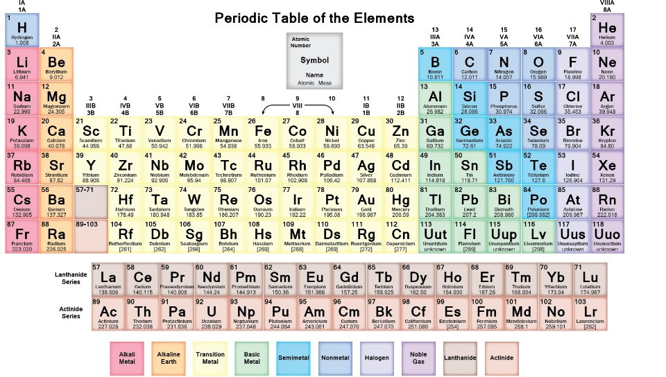 Chemistry worksheet no two elements have the same atomic number thus no two elements have the same number of protons take a look at the periodic table below urtaz Gallery